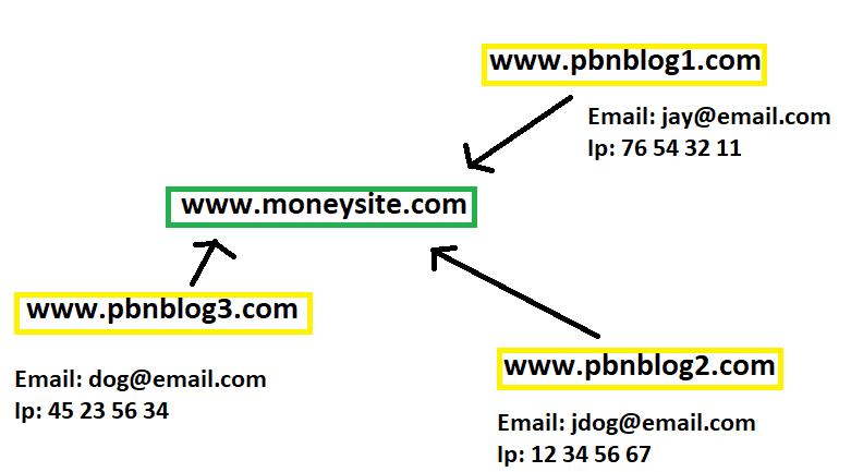 Multiple IP Hosting