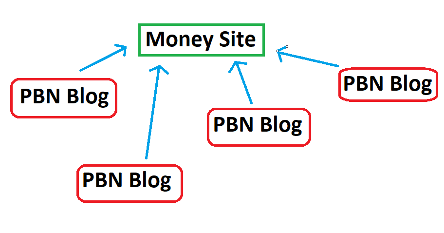 what is a pbn