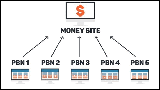 PBN-Sites-explained